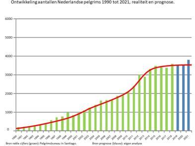 Aantallen NL pelgrims grafiek 1983-2021 per jan 2019