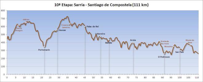 profiel-etappe-sarria-santiago