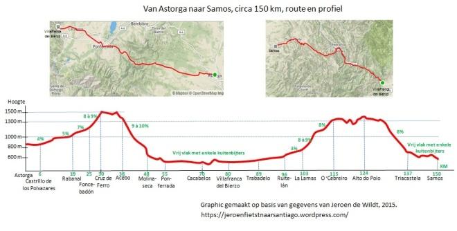 Van Astorga naar Samos