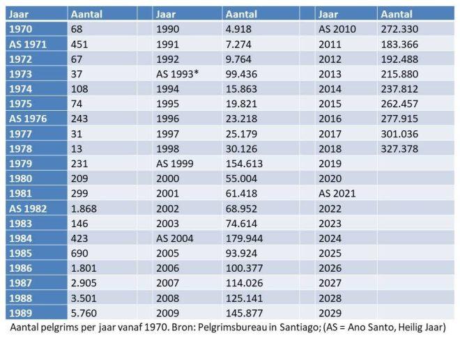 aantal-pelgrims-1970-2018-tabel